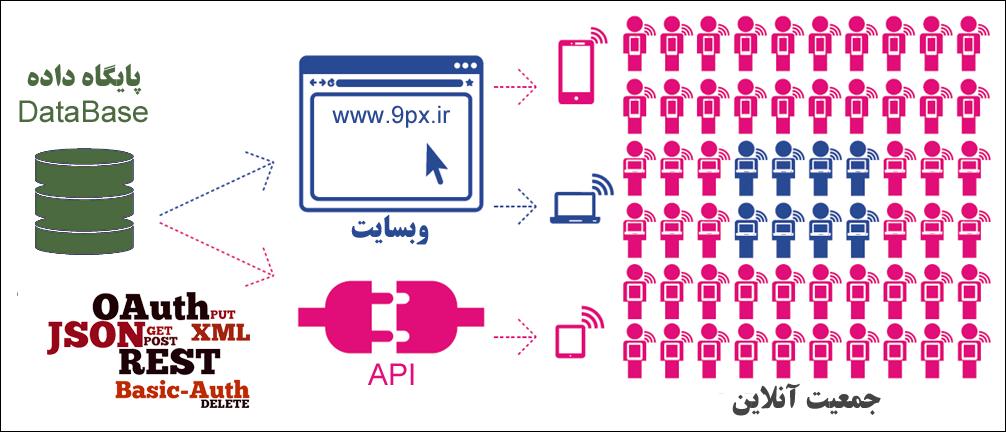 API - واسط برنامه نویسی